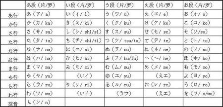 日语平片假名_日语片假名_日语片假名和平假名_钟爱阁