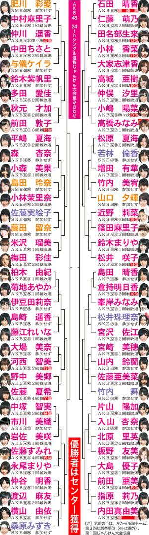 AKB48猜拳大会开战在即 不拼运气拼实力?!