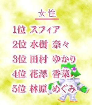 日本人气男女声优TOP5出炉 神谷浩史Sphere分列男女冠军