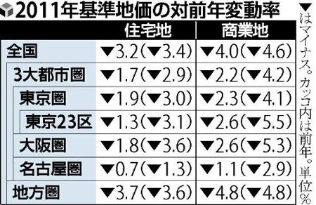 日本住宅用地价格连续20年下跌