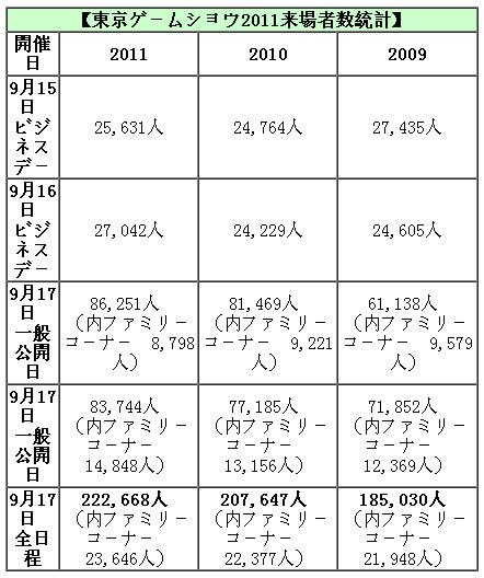 2011东京电玩展入场人数再创历史新高达222668人