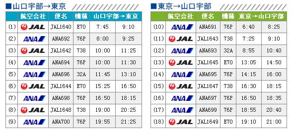 山口宇部 - 东京的飞机航班(10月30~11月30日)