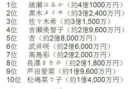"""日本女优年推定收入TOP10  绫濑遥正式踏入""""白富美""""行列"""