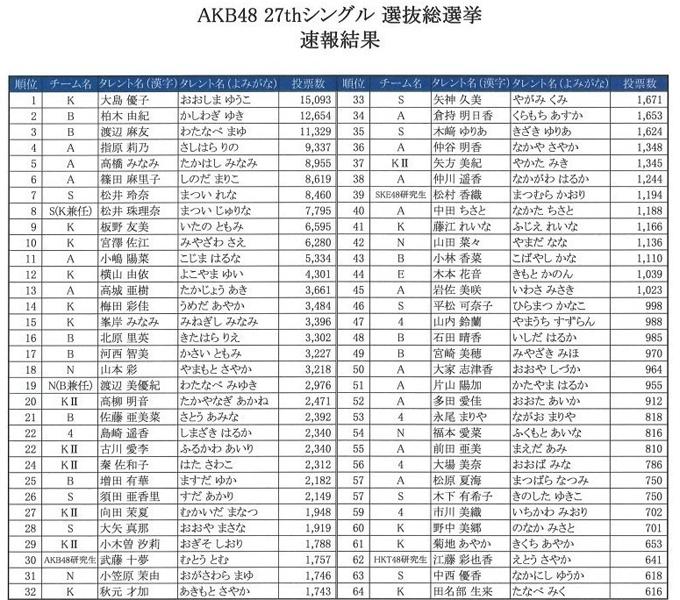 AKB48总决选 大岛优子冠军夺还之战受期待