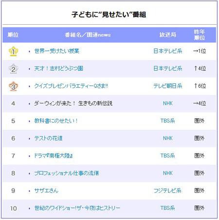 """日本家长最不想让孩子看的节目 《男女纠察队》""""九连冠"""""""