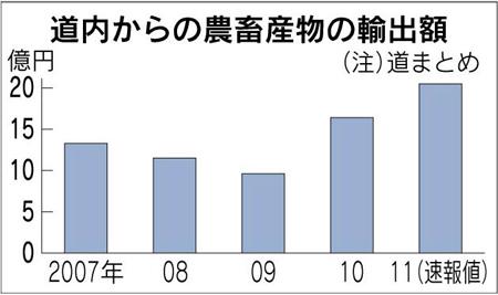 三井物产开始将北海道农产品出口至亚洲