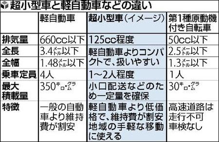 日本政府决定普及可供1~2人乘坐的超小型车