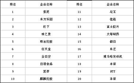 日本对员工最具吸引力的企业排行榜出炉!