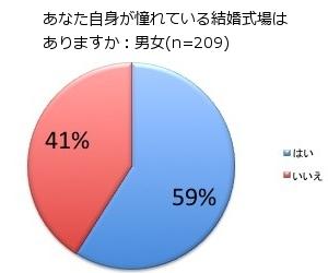 日本半数人欲举办理想婚庆 晴空塔婚礼呼声高涨