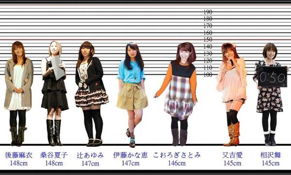 日本超牛网友做出175名女性声优身高排序一览图