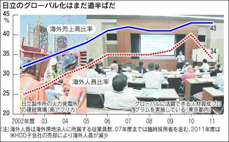 从日立到HITACHI 日本展开全球化改革