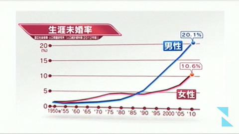 日本未婚率连年飙升 5名男性中就有1人不结婚