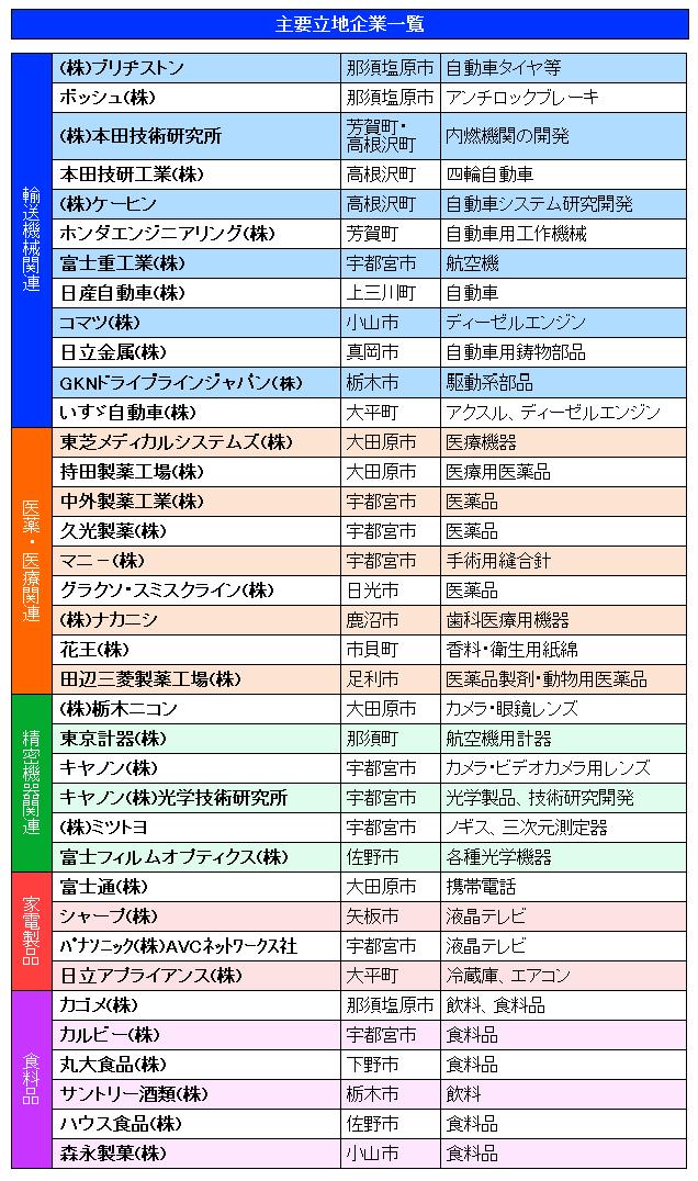 栃木县产业构造