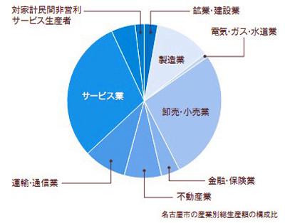 名古屋经济圈的产业集聚