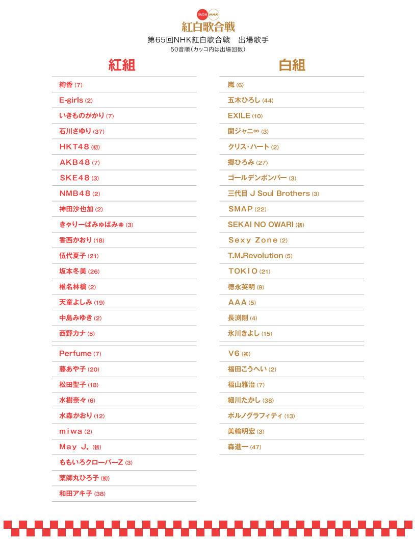 聚焦红白歌会:最受期待的红组艺人Top10