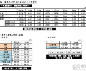 日本暑期人均消费8万9296日元 连续三年增加