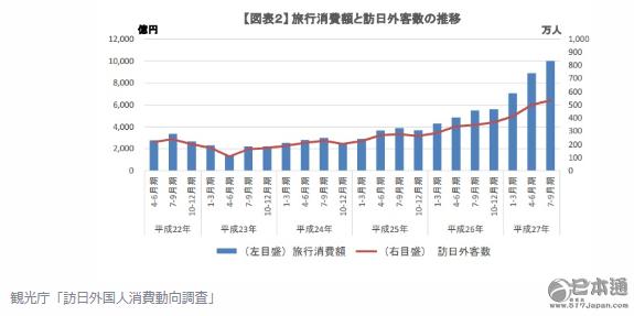 """日本政府计划""""观光立国""""  增加1倍观光预算"""