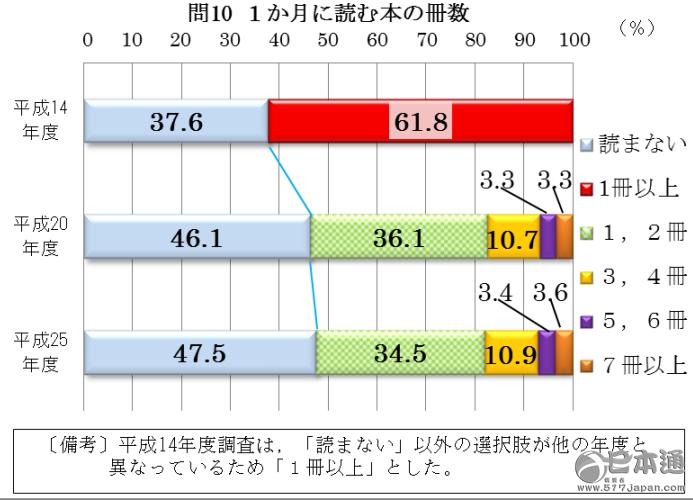 2015年过去了,不知道在过去的一年大家都读了多少书呢?(恐怕不少小伙伴会默默看眼角落吃灰的Kindle。)不过在邻国日本,人均阅读量可以说是亚洲第一。今天小通就和大家聊聊为什么日本人这么喜爱阅读。  据国民阅读调查显示,在中国人均阅读量仅为4.35本。而在日本,国民人均阅读量将近20本。作为经济大国的日本更是名符其实的读书大国。  2013年约53%的日本国民一个月读书量超过2本以上。 日本人为什么这么爱读书? 日本国民读书的风潮从日本战败后第二年开始,日本的出版界号召图书馆、书店、媒体联合开展了一场读