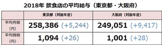 """东京VS大阪 餐饮业员工的""""工资差距""""有多少……?"""