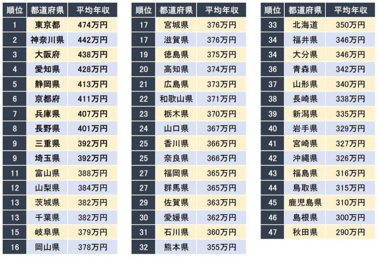 日本各县收入排行,东京都排名第一