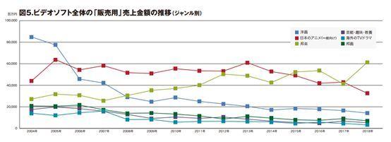 日本碟片市场逐渐低迷,动画碟片厂商是如何应对挑战的?