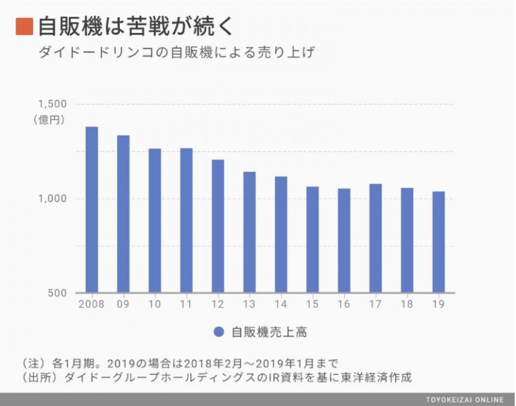 透过日本Dydo与风投公司600的合作,分析自动贩卖机行业现状