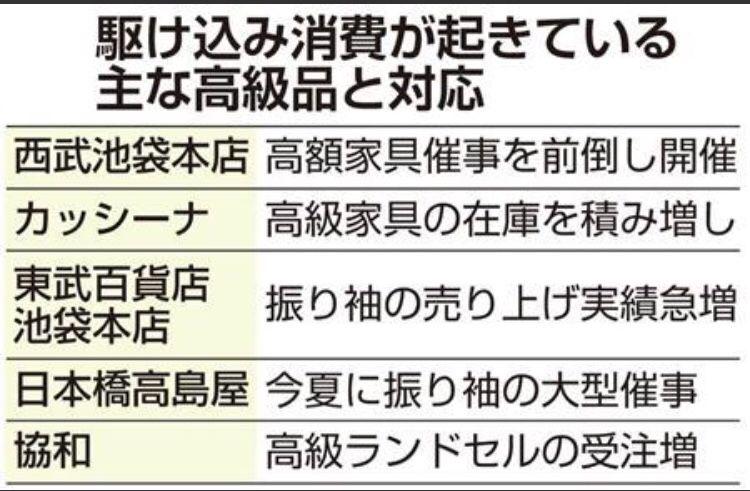 日本高档品消费税提升前各高档品订单蜂拥而至