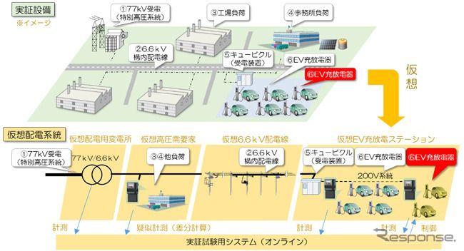 日本三菱汽车等6大公司开展活用EV发电的V2G项目