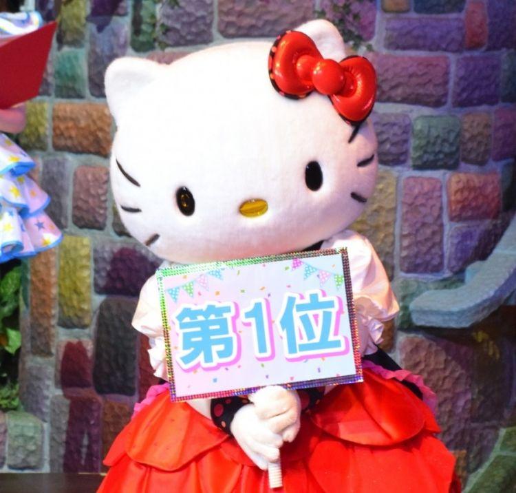 2019年三丽鸥人气卡通形象评选Hello Kitty时隔6年重返首位