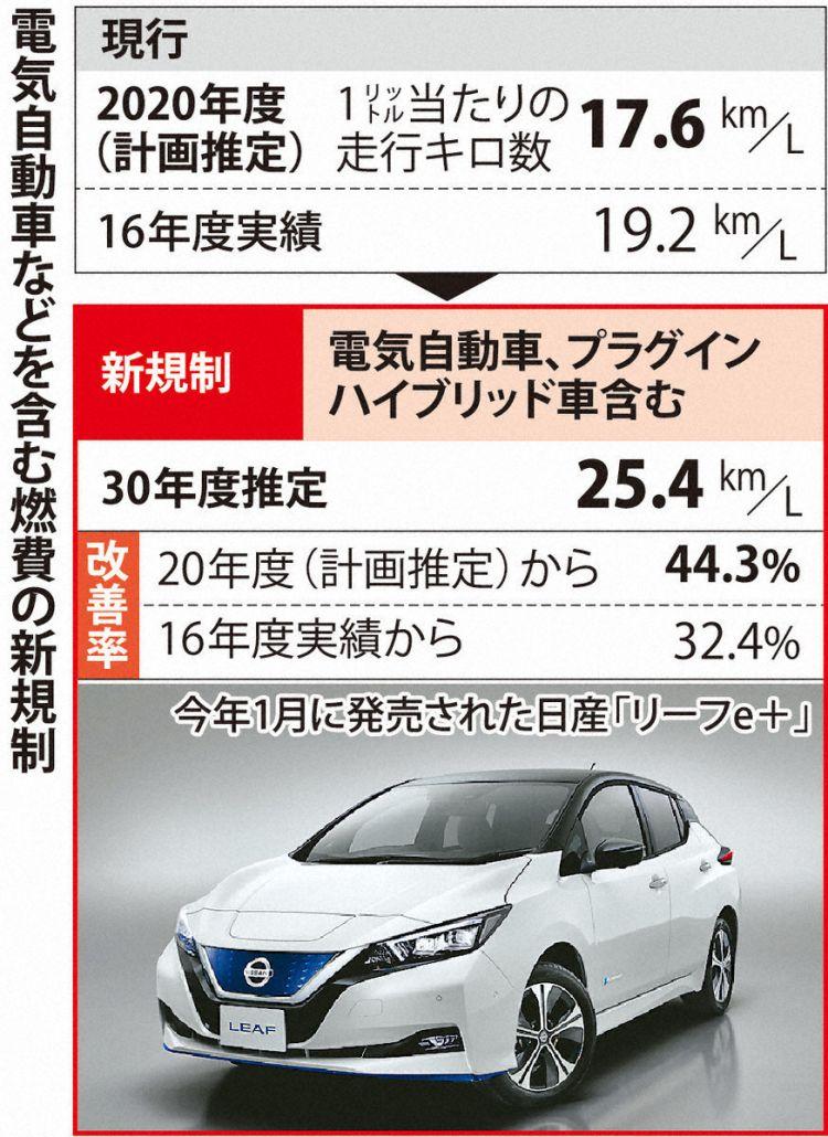 日本政府燃料费新规即将出台,电动、混动汽车成为适用对象