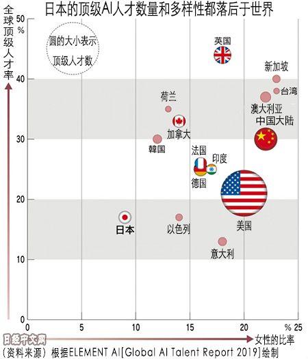 顶尖AI人才:10%在中国 50%在美国