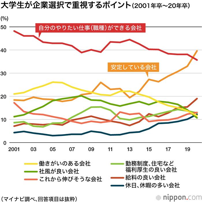 日本大学生就业意向调查:优先考虑稳定性