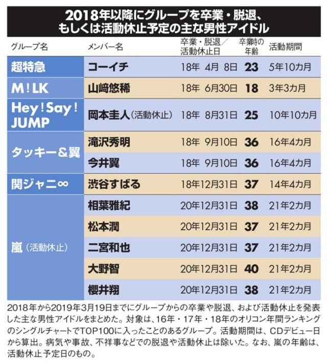 """从岚、关∞组合,看日本男子偶像团体的""""40岁坎"""""""