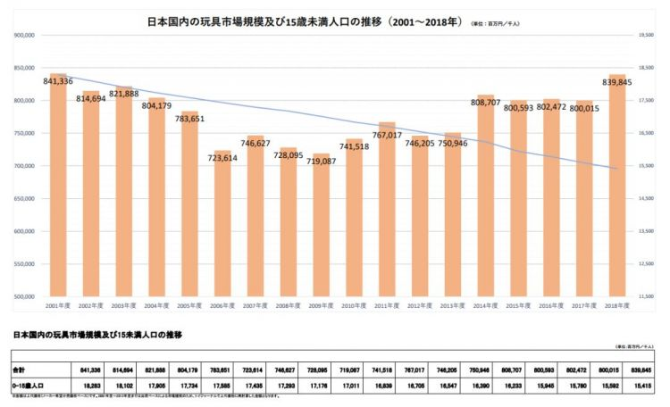 8398亿日元规模的日本玩具市场