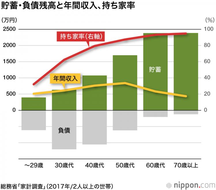 日本60岁以上高龄者经济情况调查,年龄越大越生活越富裕