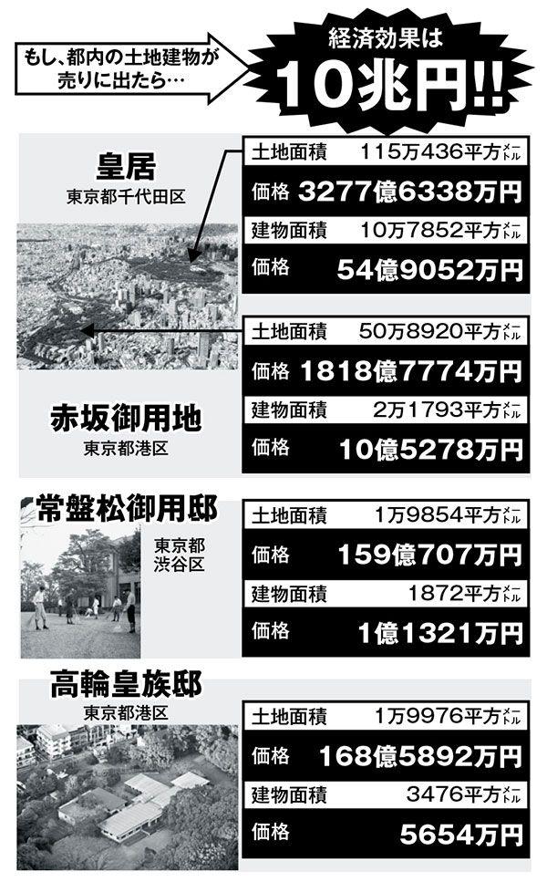 日本皇室不动产值多少钱?仅皇居价值3277亿日元