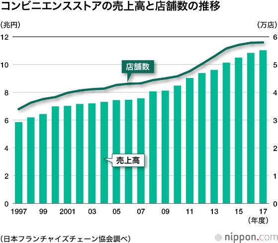 日本便利店市场增速放缓,当下模式哪里受限?