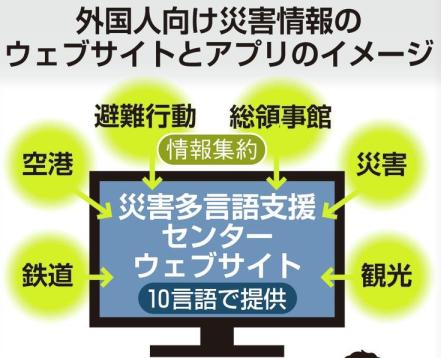 大阪府开发多语言APP,面向访日外国游客推送日本交通、灾害情报等