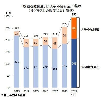 """2019年因""""人手不足""""而倒闭的日本企业或将破纪录"""