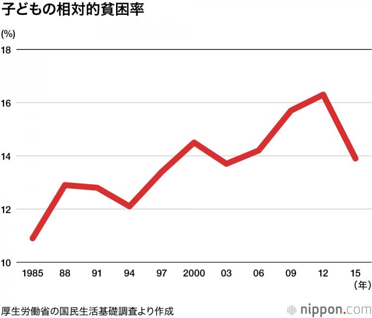 """因儿童相对贫困率持续上升,日本政府增设多家""""儿童食堂"""""""