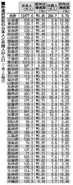 在日本居住的外国人比例首次超过2% 连续五年增长