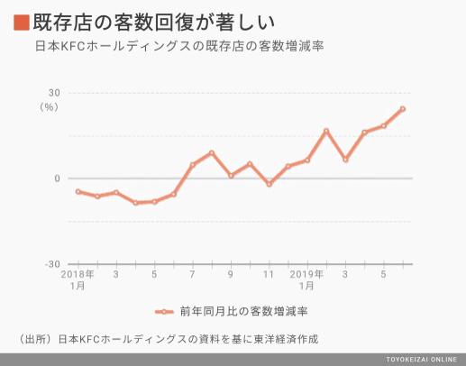KFC日本2018年营收数据公布,客户数激增20%背后的推手是?