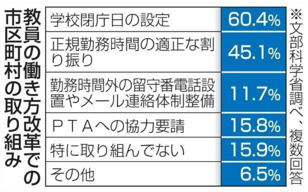 日本文部科学省劳动改革:教师也放暑假
