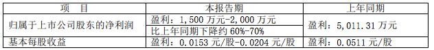 第81期:A股影视公司继续下行,《狮子王》3天票房3.7亿