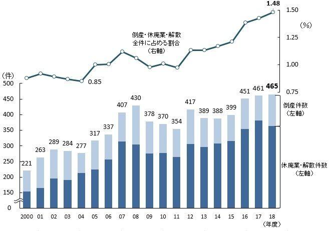 日本老字号企业退出市场数量再创新高