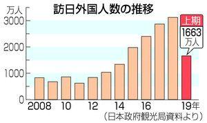 2019上半年访日游客刷新往年纪录 中国游客达453.25万人
