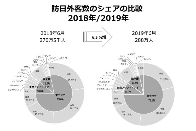 2019年上半年访日游客数量创新高,中国游客功不可没
