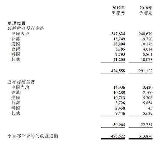 日本动画代理商羚邦年营收4.76亿港元,怎么做到的?