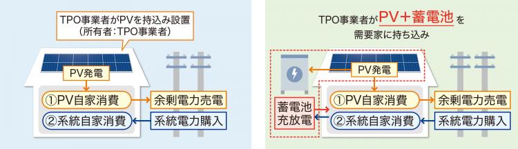 宁德时代与日本Next Energy and Resources Co.LTD.合作,在日推出住宅用蓄电池
