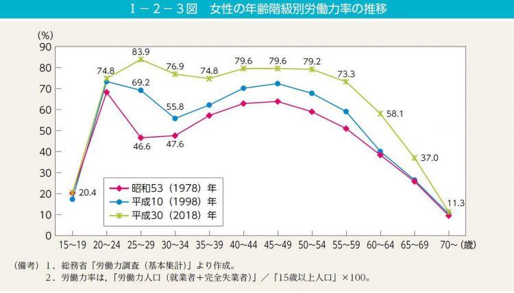 日本女性就业人数首次突破3000万人,女性就业环境仍需持续改善